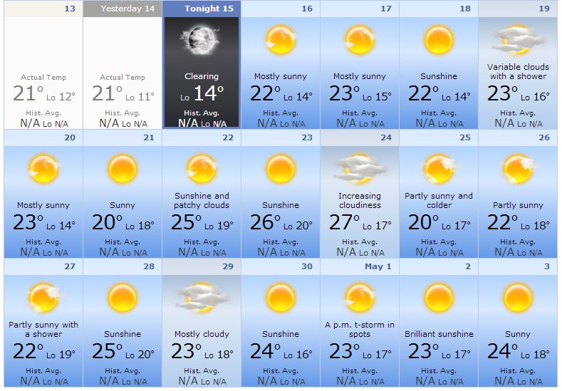 Cyprus (Limassol) weather for Easter 2014